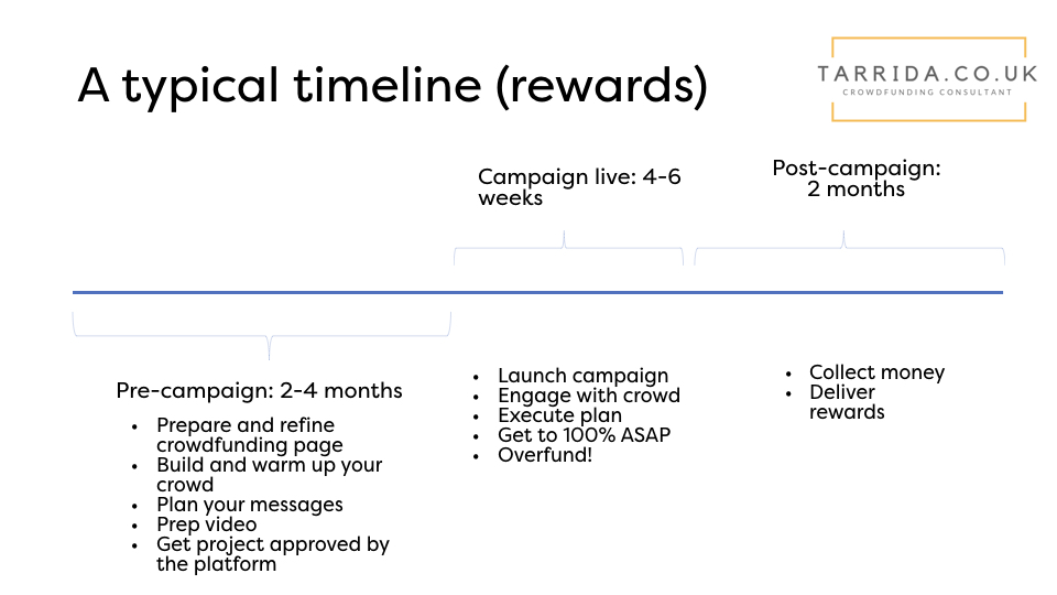 A typical timeline for a rewards-based crowdfunding campaign, showing the pre-campaign, campaign and post-campaign.
